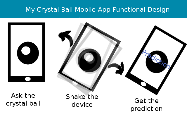 My Crystal Ball mobile app functional design