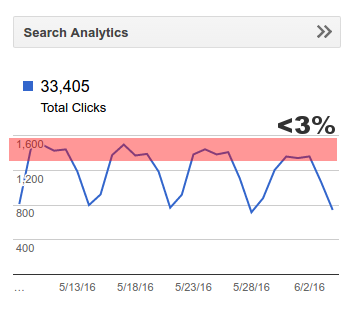 google search traffic fluctuations over week days