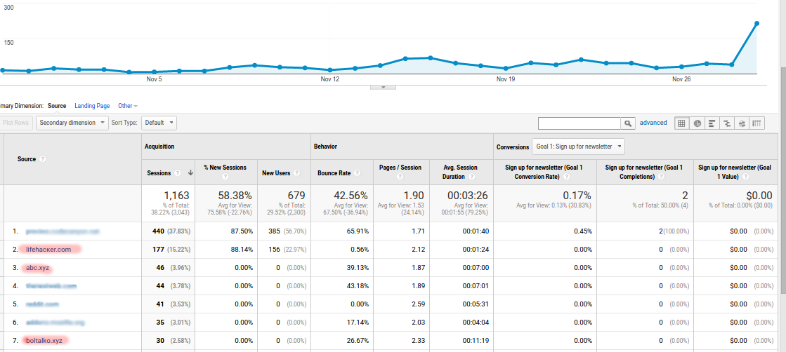 google analytics spammers