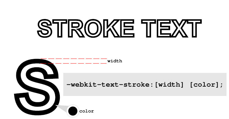CSS Stroke Text