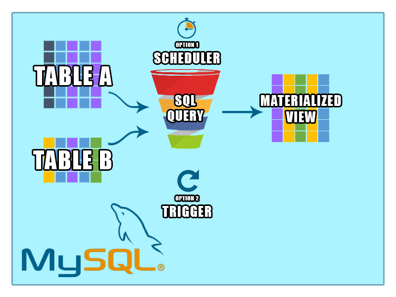 mysql materialized view with scheduler or trigger