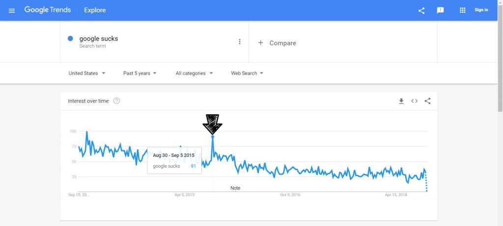 Google Sucks Trends Spike September 2015 When The New Logo Was Released