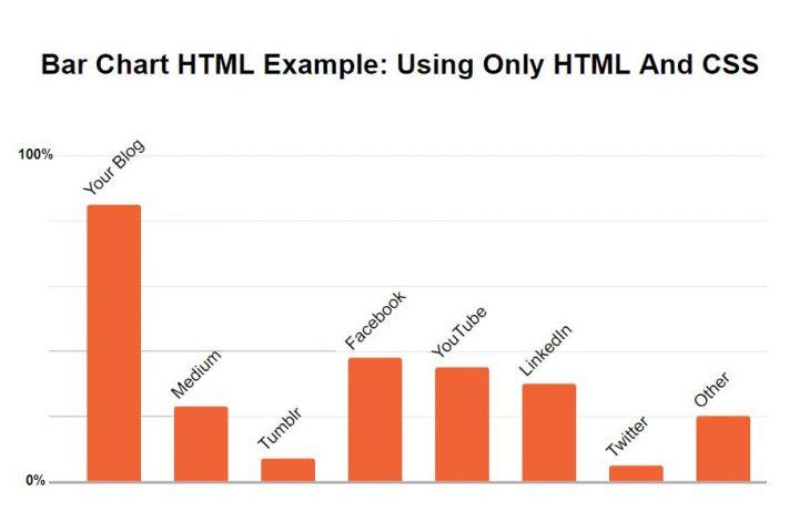 Bar Chart HTML Only