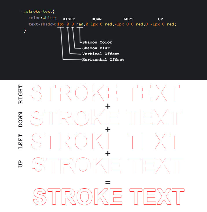 CSS Text Stroke Using Shadow